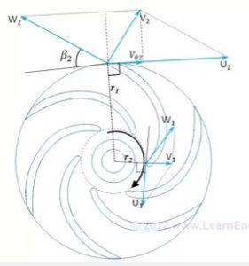 Tam giác vận tốc của trường lưu chất qua bánh công tác của quạt ly tâm