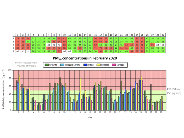 Mức độ tập trung PM10 và vượt quá giá trị giới hạn ở tỉnh Brescia vào tháng 2 năm 2020