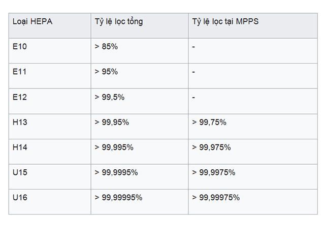 Bảng chỉ số các cấp lọc Hepa tốt nhất